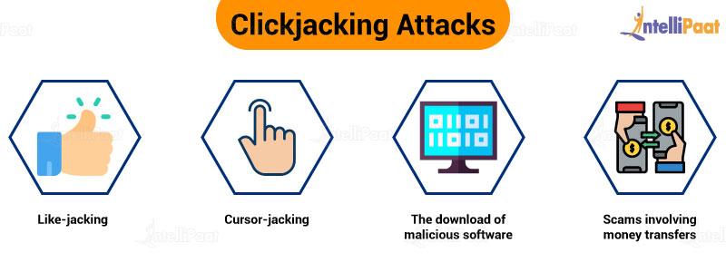 Clickjacking attacks
