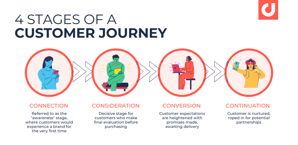 4 Stages of A Customer Journey - Connection, Consideration, Conversion, Continuation