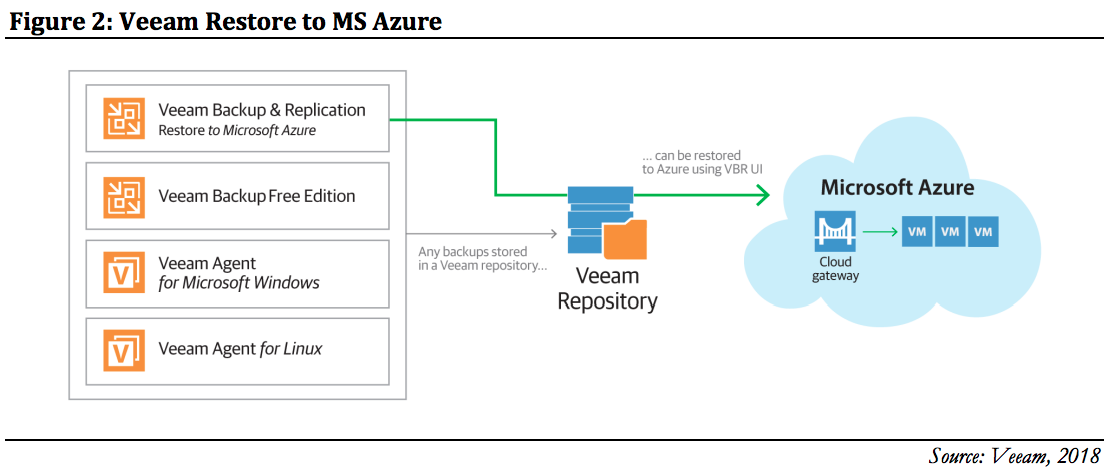 Figure 2: Veeam Restore to MS Azure