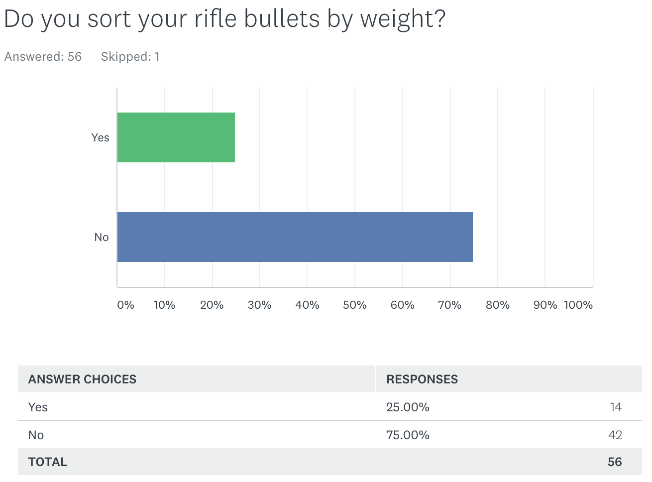 Survey Results: Do you sort your rifle bullets by weight?
