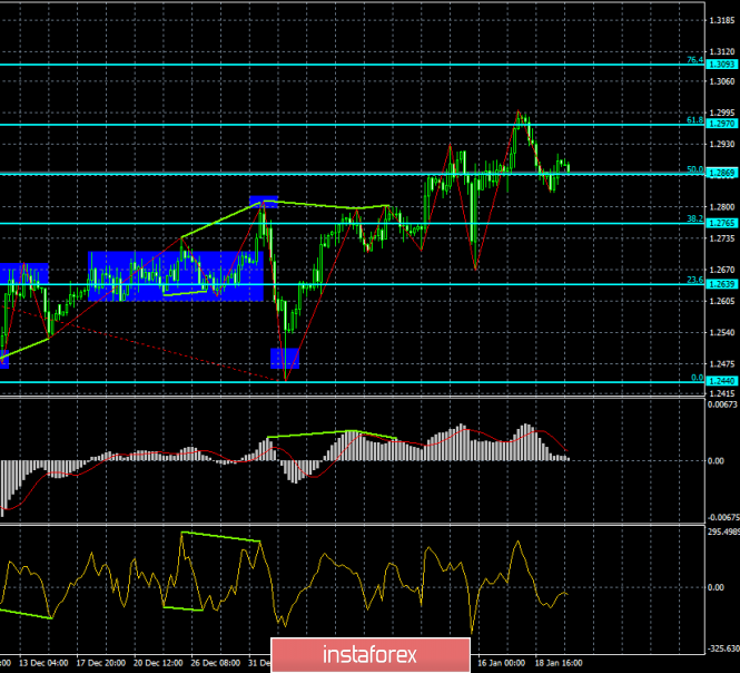 Analysis of the GBP / USD Divergences for January 22. The bearish divergence predicts a new fall