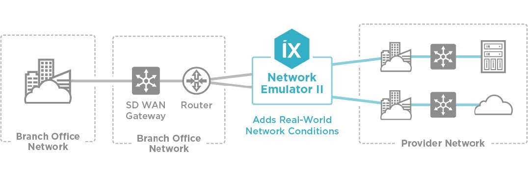 Figure 4: With Network Emulator II, you can add realistic, worst-case network conditions to your pre-deployement testing.
