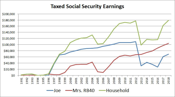 How Early Retirement Impact Social Security Benefit