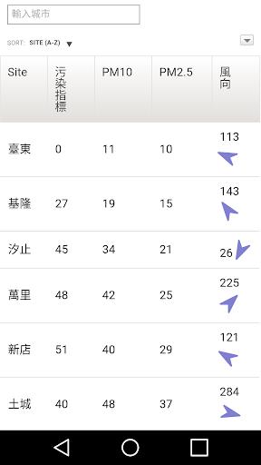 免費下載天氣APP|台灣 Taiwan PM2.5 即時分佈圖 app開箱文|APP開箱王