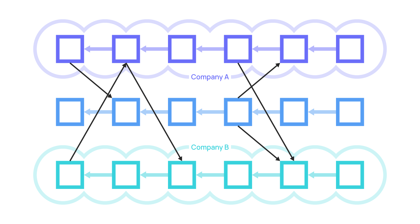 Trong private shards, các blockchain có thể chia sẻ dữ liệu với nhau mà không ảnh hưởng tới tính bảo mật.