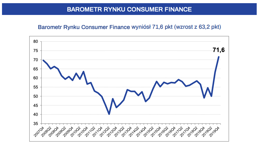 Sytuacja na rynku consumer finance (IV kwartał 2019 roku)