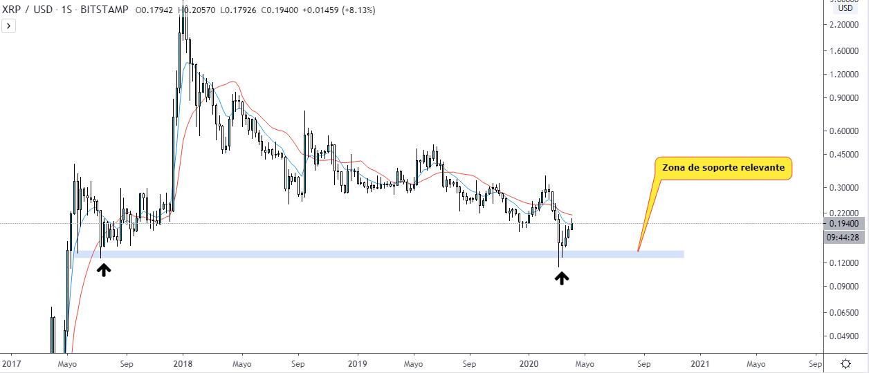 Análisis técnico del precio de Ripple gráfico semanal. Fuente TradingView