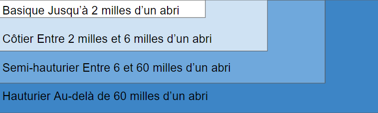 equipements cotiers et categories de navigation