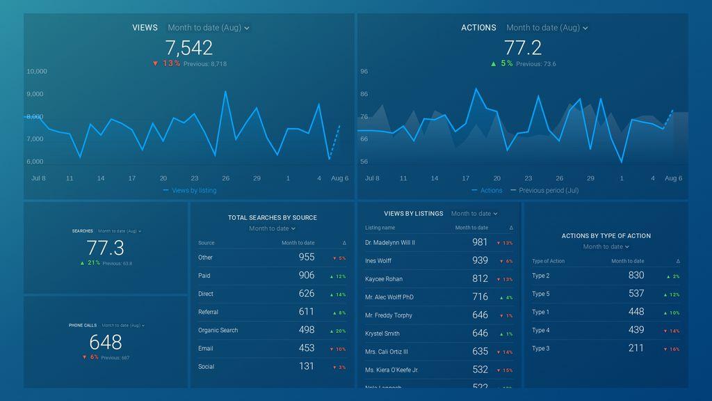 google my business insights dashboard