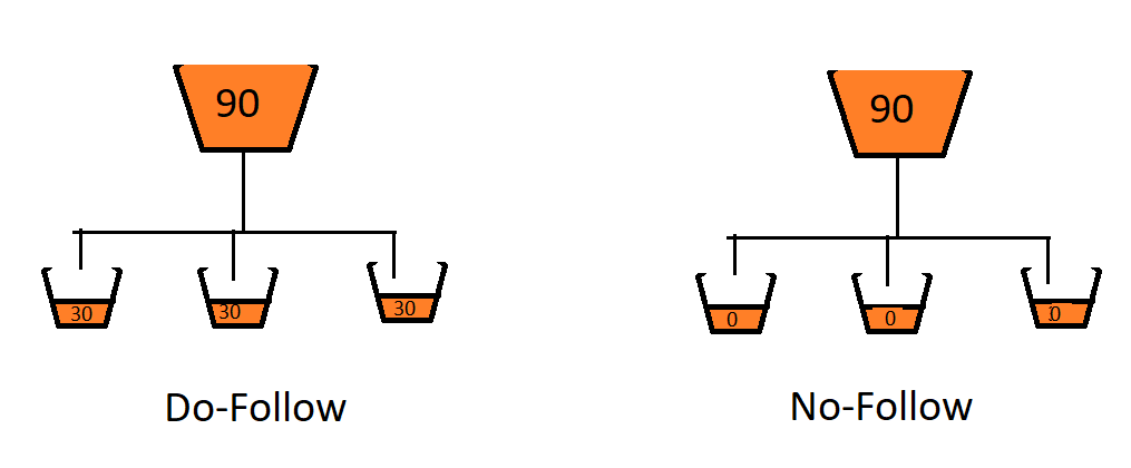 Do-follow and No-follow link type