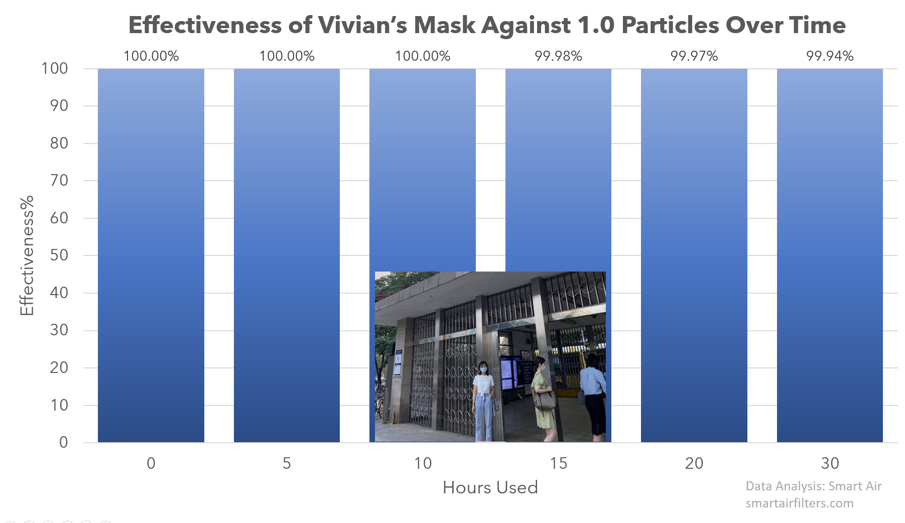 Effectiveness of Surgical Mask Against 1.0 Particles