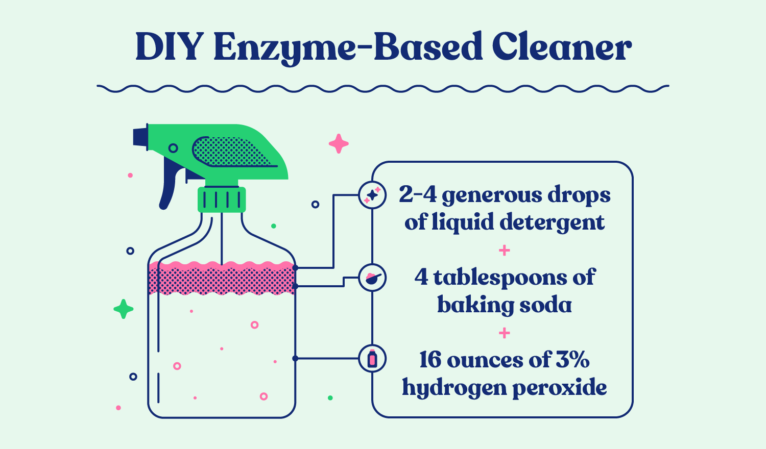 How to make a DIY enzyme-based cleaner