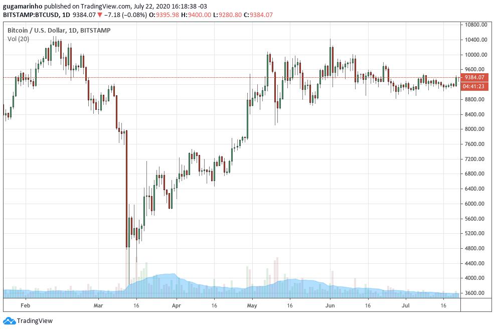 Gráfico do preço do bitcoin.