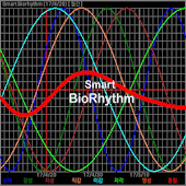 Smart Biorhythm
