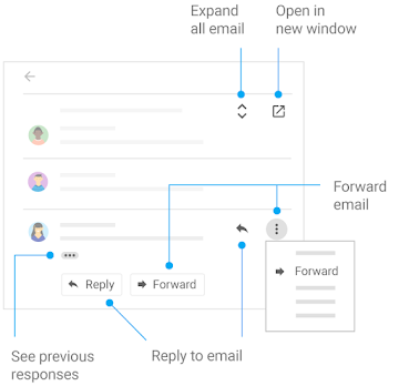 Map of Gmail options for sending and viewing email
