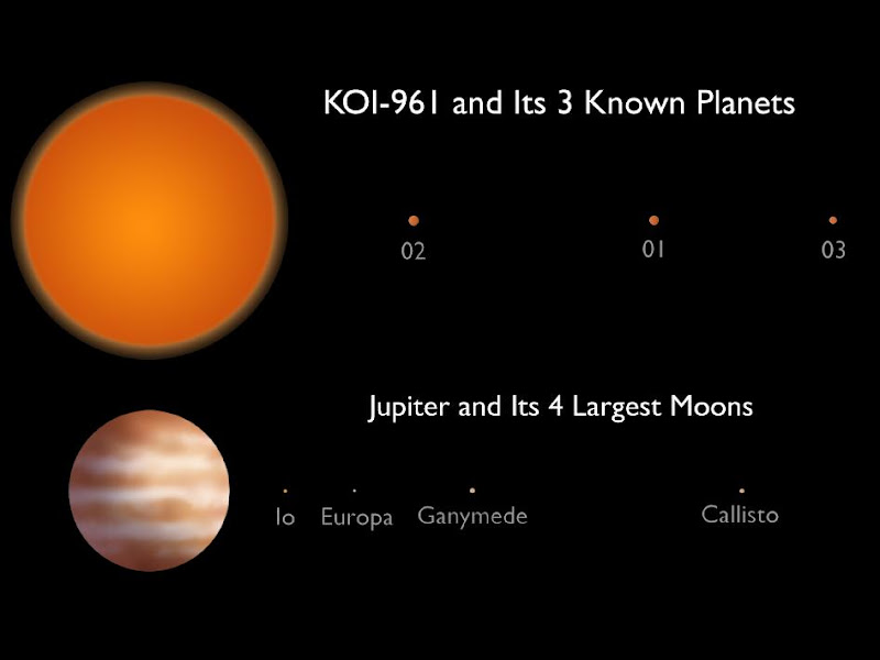 "Photo: 'Honey I Shrunk the Planetary System' This artist's conception compares the KOI-961 planetary system to Jupiter and the largest four of its many moons. The KOI-961 planetary system hosts the three smallest planets known to orbit a star beyond our sun (called KOI-961.01, KOI-961.02 and KOI-961.03). The smallest of these planets, KOI-961.03, is about the same size as Mars. All three planets take less than two days to whip around their star.  The planets were discovered using data from NASA's Kepler mission and ground-based telescopes. The KOI-961 star is a tiny ""red dwarf,"" just one-sixth the size of our sun. This planetary system is the most compact detected to date, with a scale closer to Jupiter and its moons than another star system.  The planet and moon orbits are drawn to the same scale. The relative sizes of the stars, planets and moons have been increased for visibility.  Image credit: Caltech"