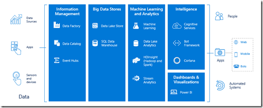 Azure-Data-and-Analytics-Platform