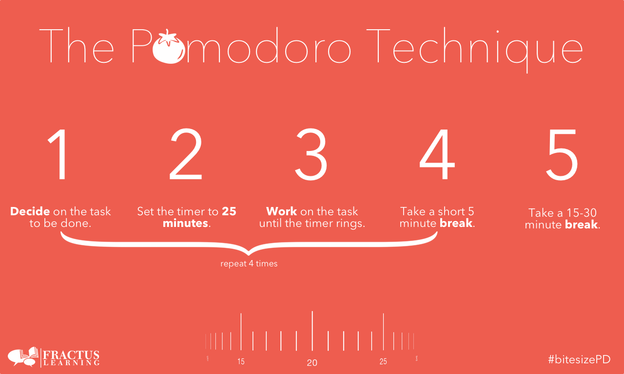 Pomodoro productivity method