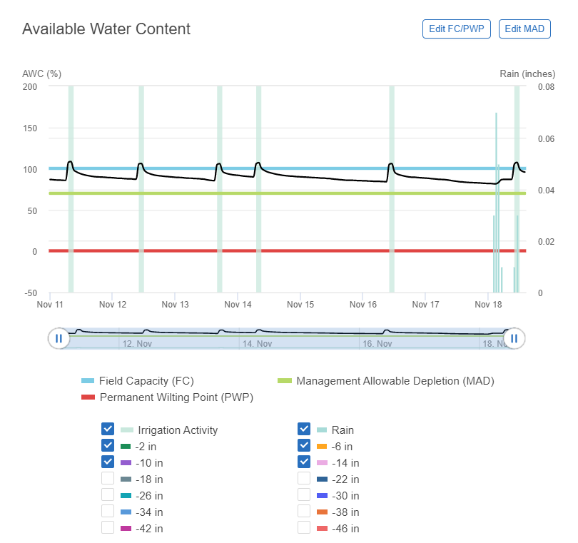 available water content graph from Semios web app. Maintain soil moisture near field capacity leading up to frost