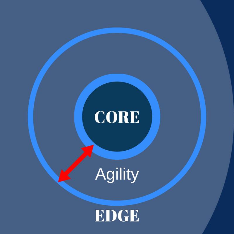 ACE Framework