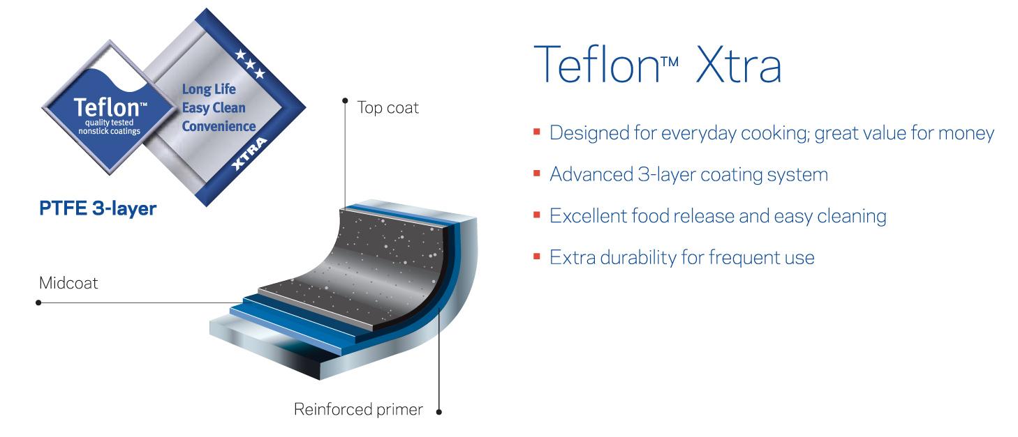 Maxim Ultra Wajan Teflon Anti Lengket 20 Cm
