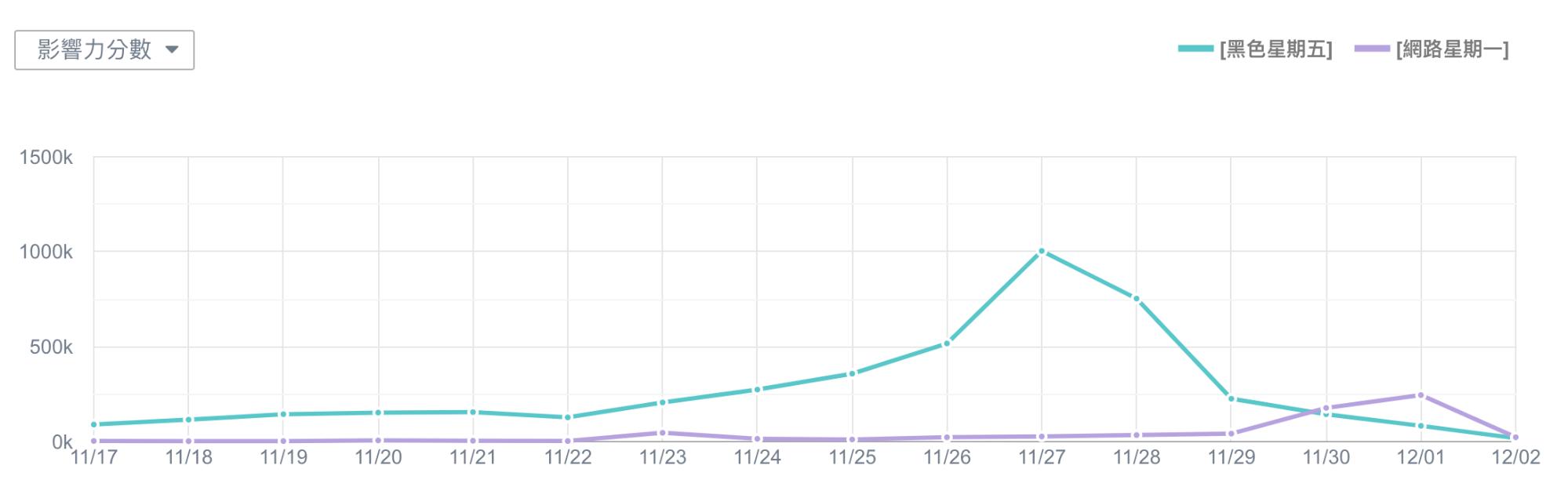 2020 全球黑色星期五、網購星期一 - 影響力分數