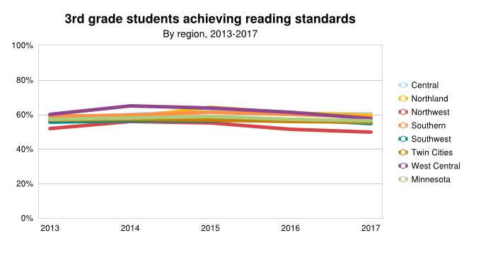 3rd Grade Reading By Region Trend