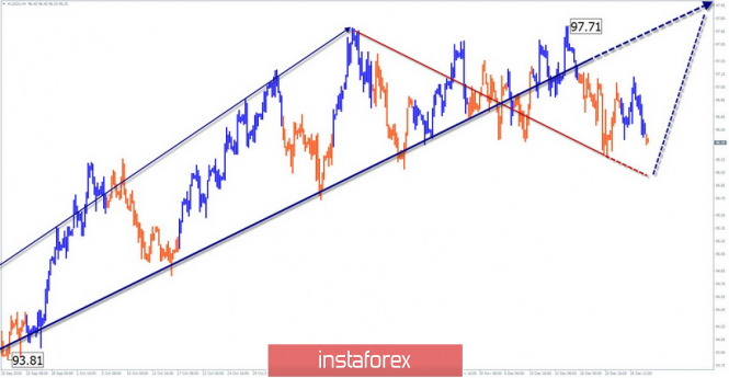 Simplified wave analysis of #USDX (US Dollar Index) for December 28