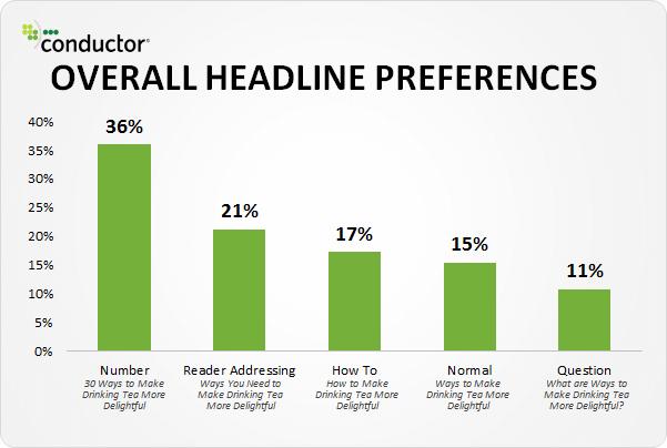estudo do click laboratory: títulos com números são mais persuasivos