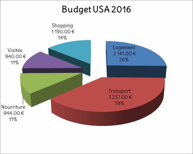 Budget USA 2016