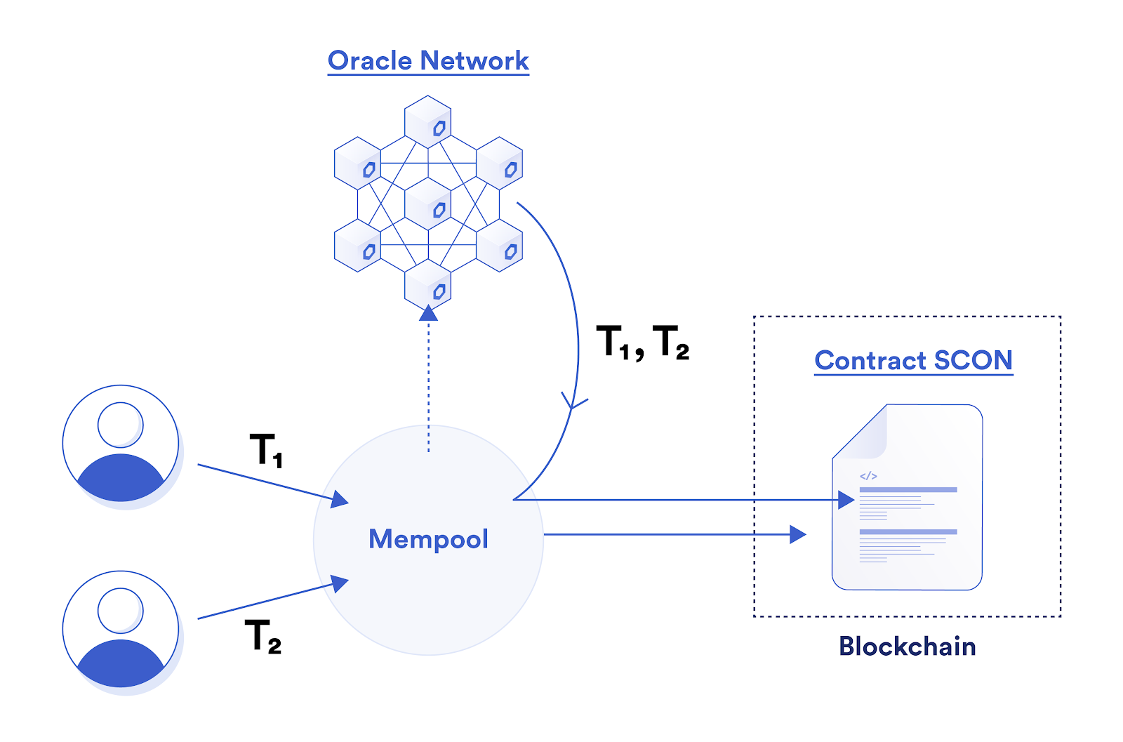 Chainlink Fair Sequencing Services