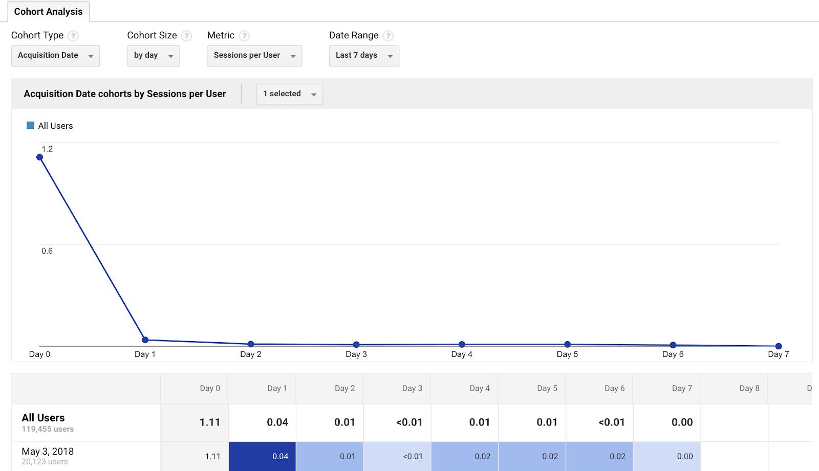 Cómo hacer un análisis de cohorte en Google Analytics para segmentar mejor tu tráfico - fUIvLdWUs5p1cjjeQ7LRuIgCRUIIEU6QM43kfVCsACdDAg8i6WAcjVLeJv6OCPNdRCEjvZQQm26ZyME95W43L8SV5gByBLkJluS5nzCjGxaOeQqJz8SPdip1grZ g9CPazAZpi98