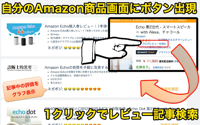 アマゾンレビュー記事検索:商品購入はamazonの口コミより評判ブログ
