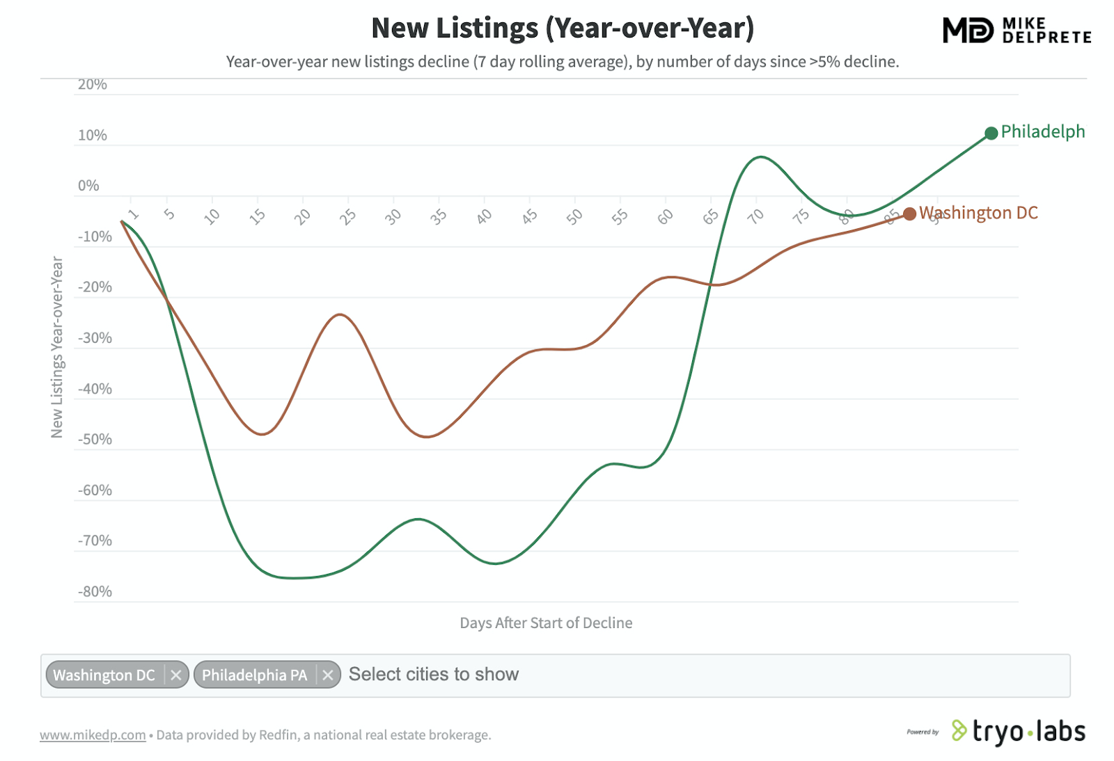 new home listings year over year post COVID