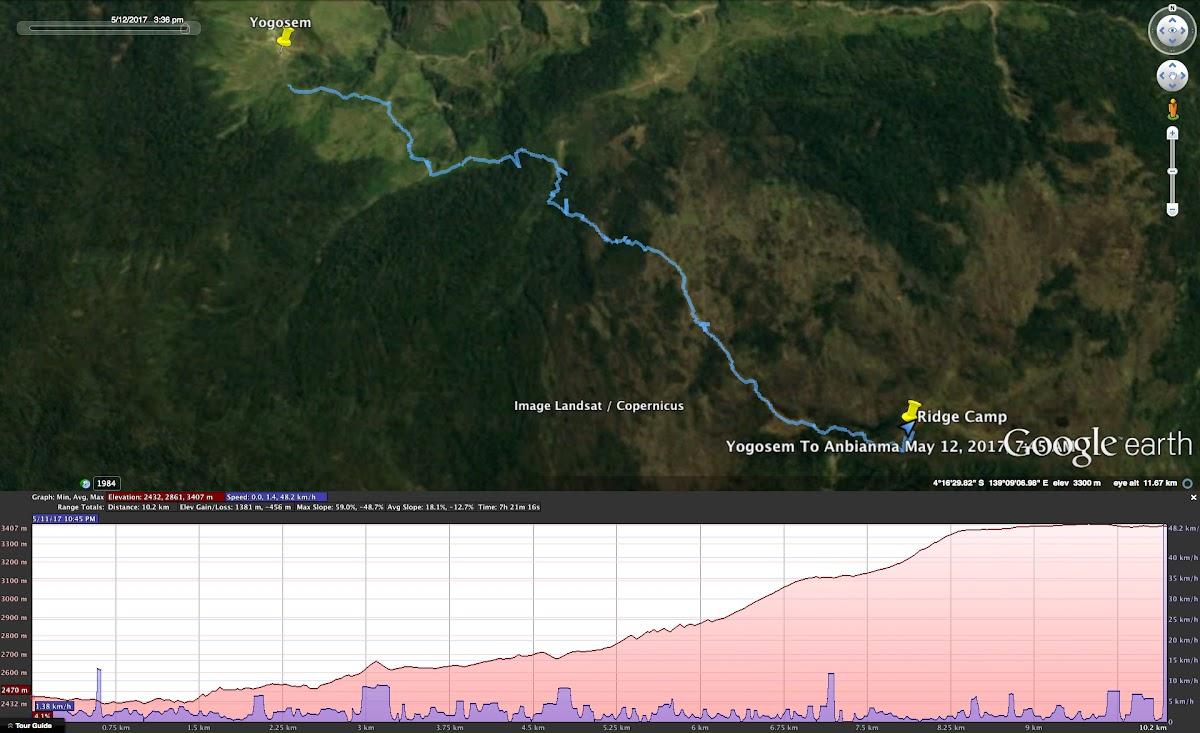Indonesia. Papua Baliem Valley Trekking. Day 3 Graph - Trek from Yogosem to Plateau Shelter