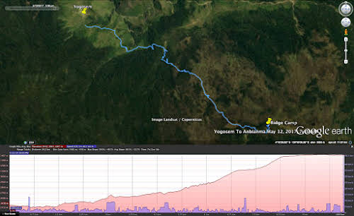 Indonesia. Papua Baliem Valley Trekking. Day 3 Graph - Trek from Yogosem to Plateau Shelter