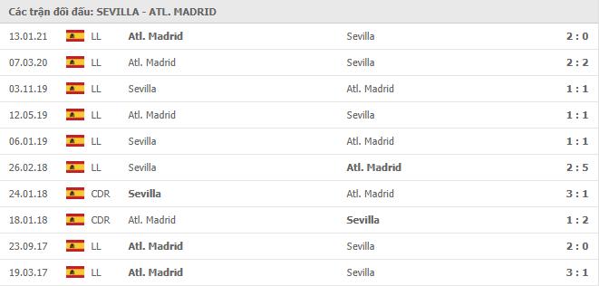 10 cuộc đối đầu gần nhất giữa Sevilla vs Atletico Madrid