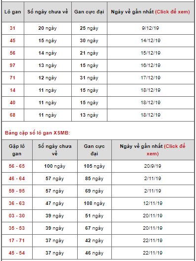 Bảng thống kê lô gan ngày 30/12/2019