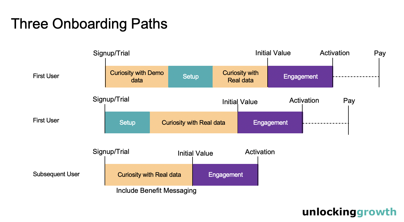 three onboarding paths