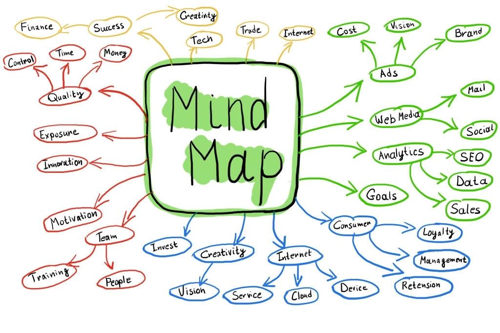 Le Mind mapping pour décupler ses idées et sa créativité ?