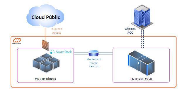 datos en el sector gubernamental protección