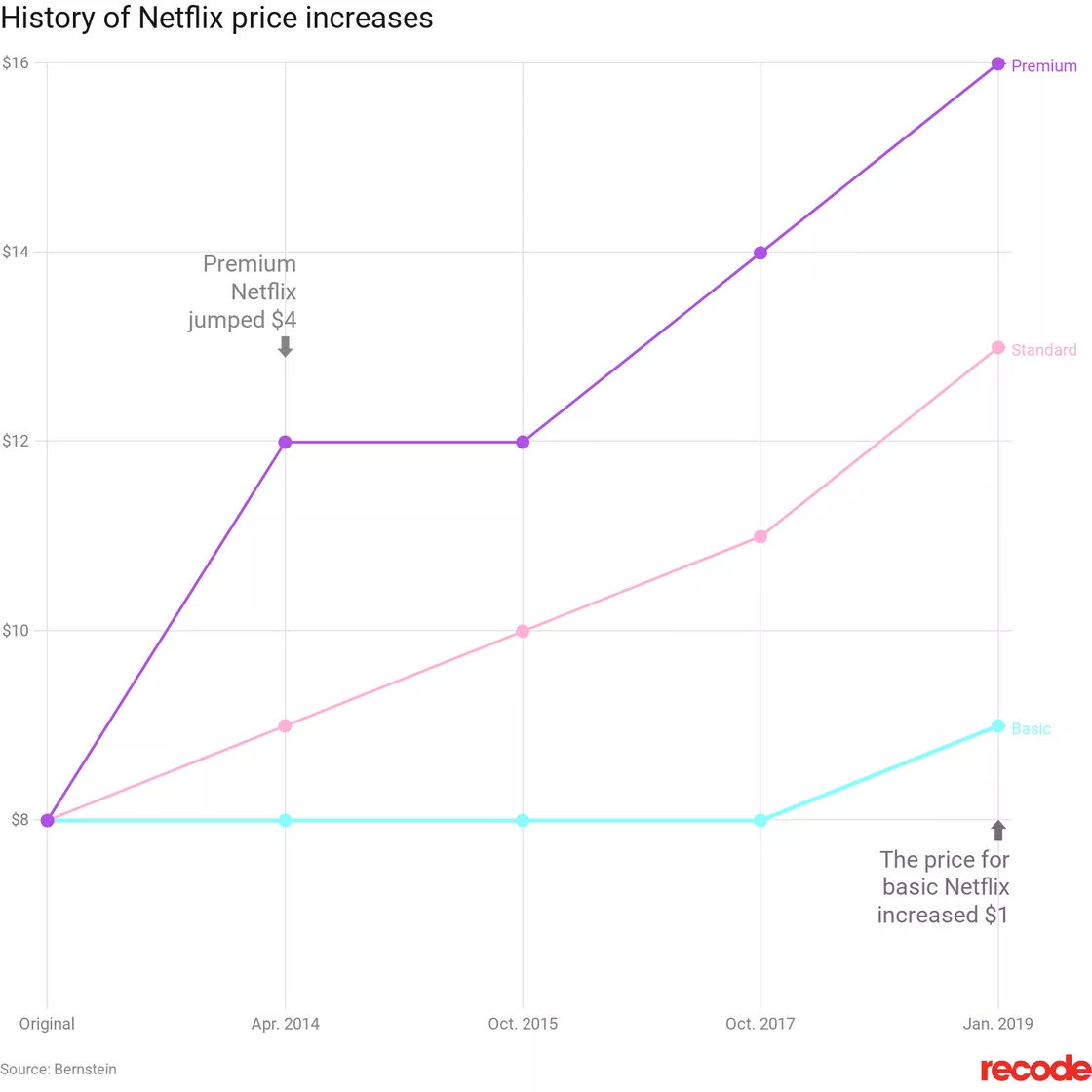 netflix history of price increases.