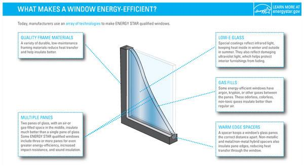 Anatomy of an Energy Efficient Window