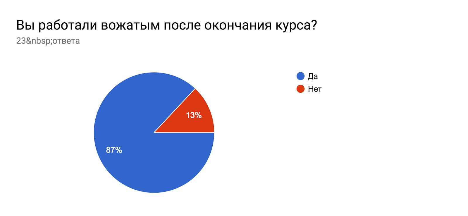 Диаграмма ответов в Формах. Вопрос: Вы работали вожатым после окончания курса?. Количество ответов: 53ответа.