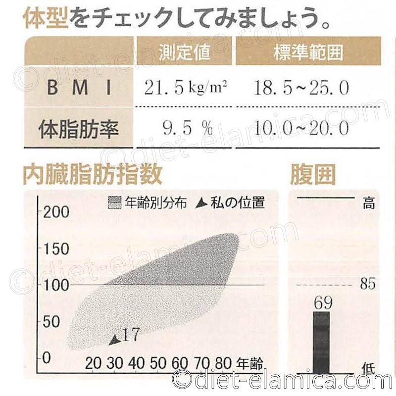 体脂肪率9.5%