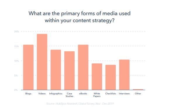 reporte-global-marketing-2020-hubspot-formato-marketing-de-contenidos