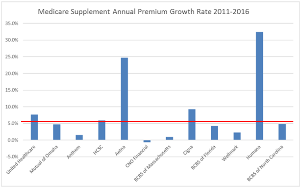 Med Supp Annual Premium Growth Rate 2011-2016