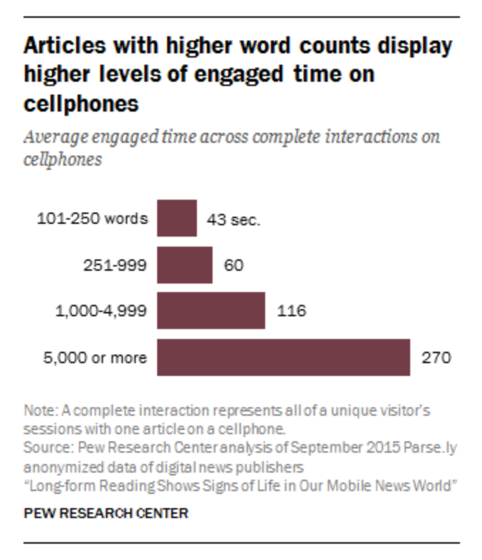 long-form-mobile-engagement