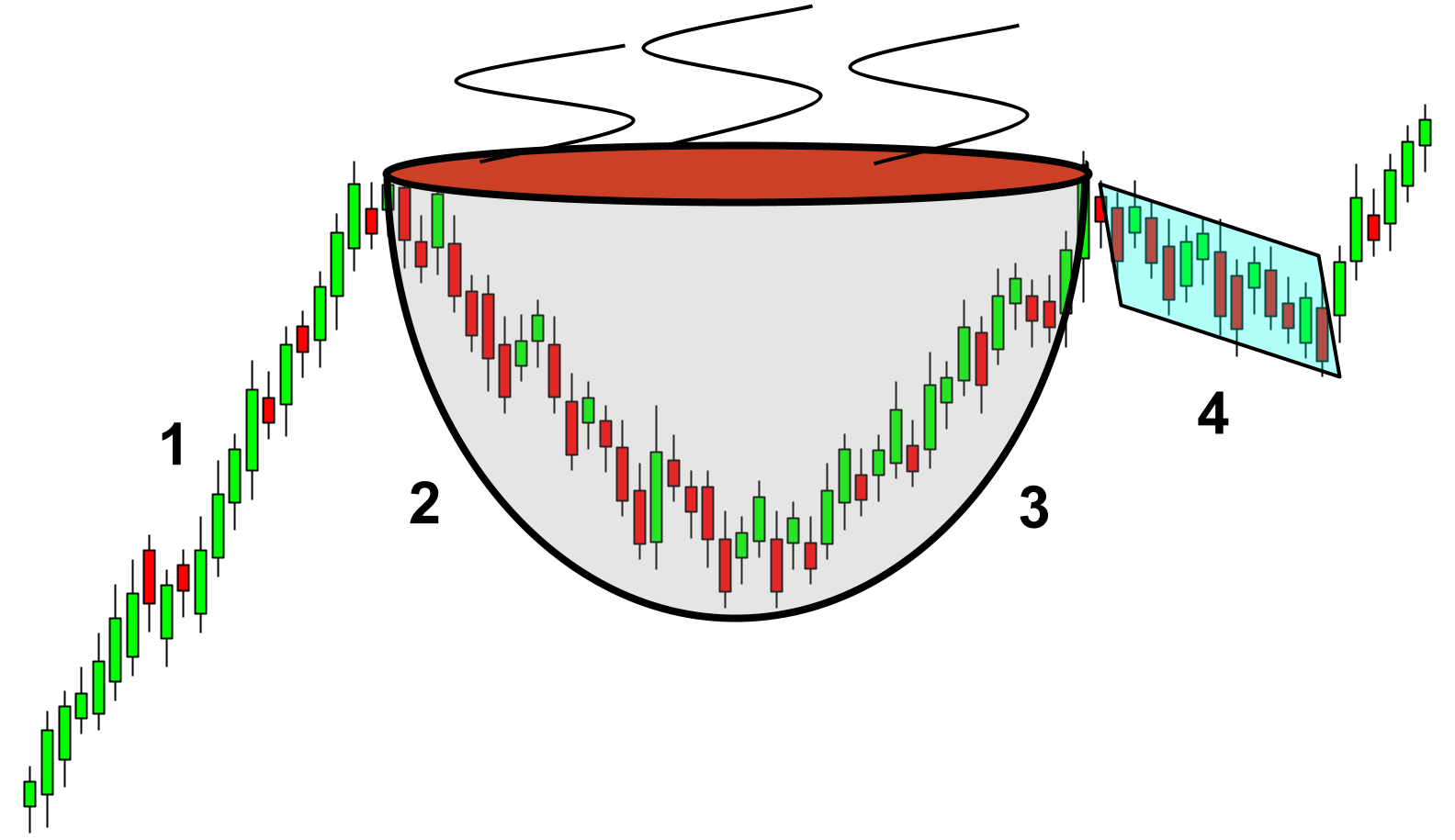The cup and handle shape and the four key components for the pattern.