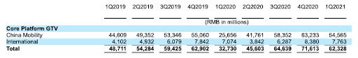 Despite flat growth, ride-hailing colossus Didi's US IPO could reach $70B